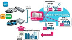 CHUBU ELECTRIC POWER AND TOYOTA TO LAUNCH ELECTRIFIED VEHICLE BATTERY REUSE AND RECYCLING VERIFICATION PROJECT